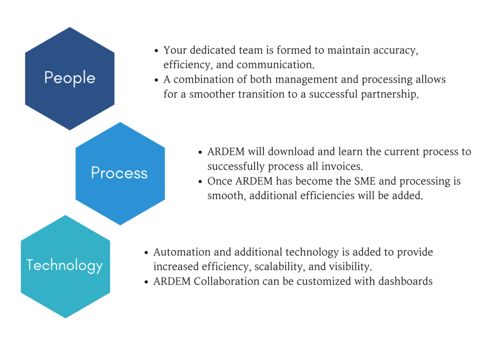 Smart people, robust processes, and technology are the 3 main pillars of the ARDEM philosophy.