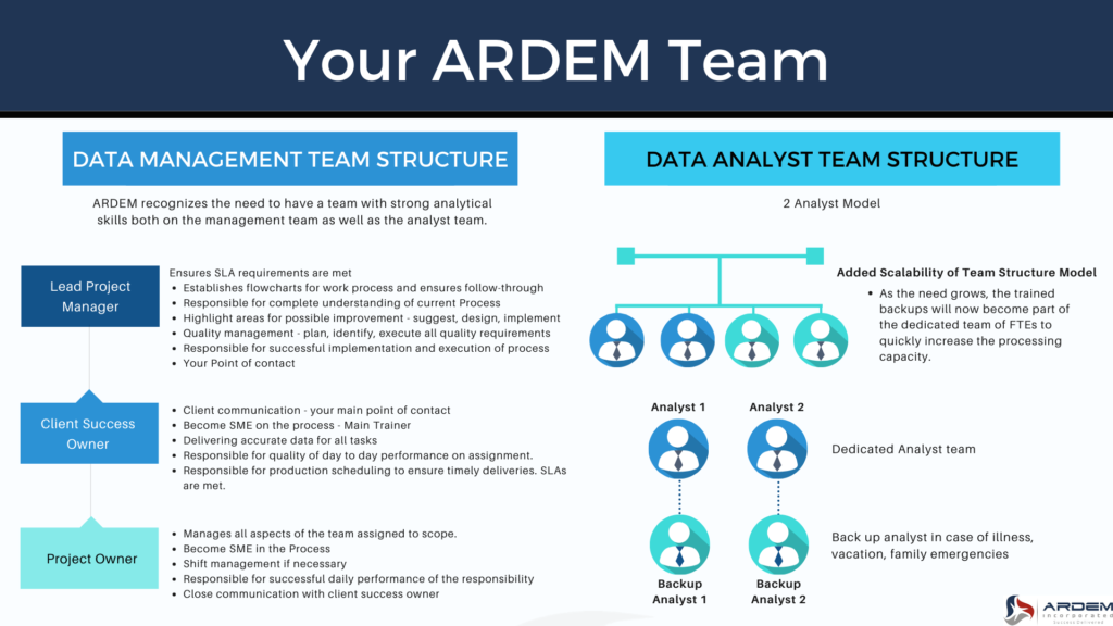 ARDEM builds you a customized outsourcing team.