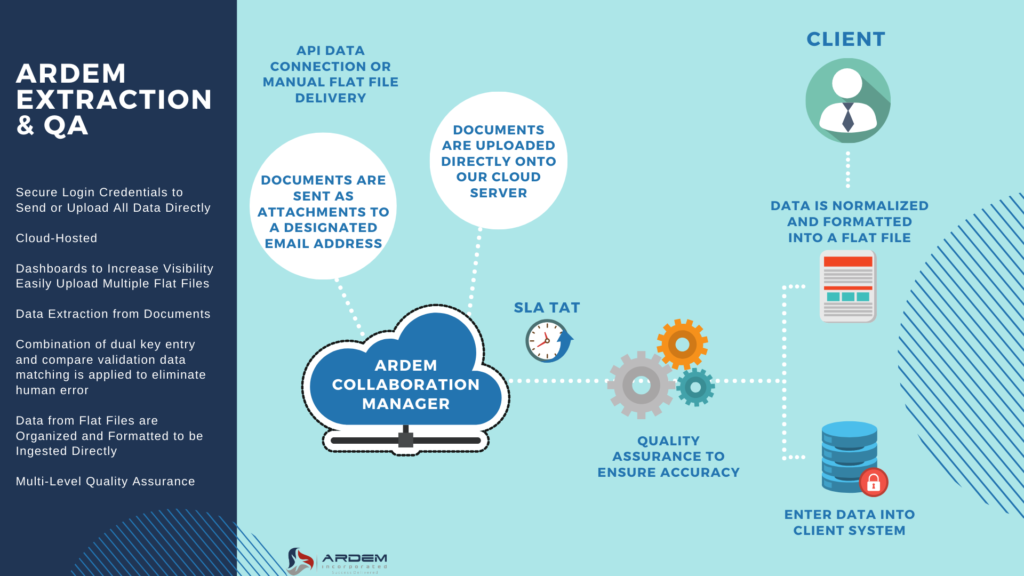The ARDEM Collaboration Platform offers you a fully-integrated digital workspace with advanced collaboration features.