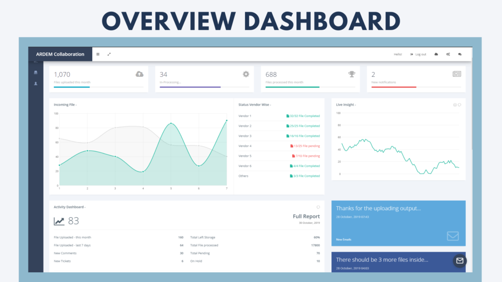 The ARDEM Collaboration Platform offers real-time updates and actionable insights.