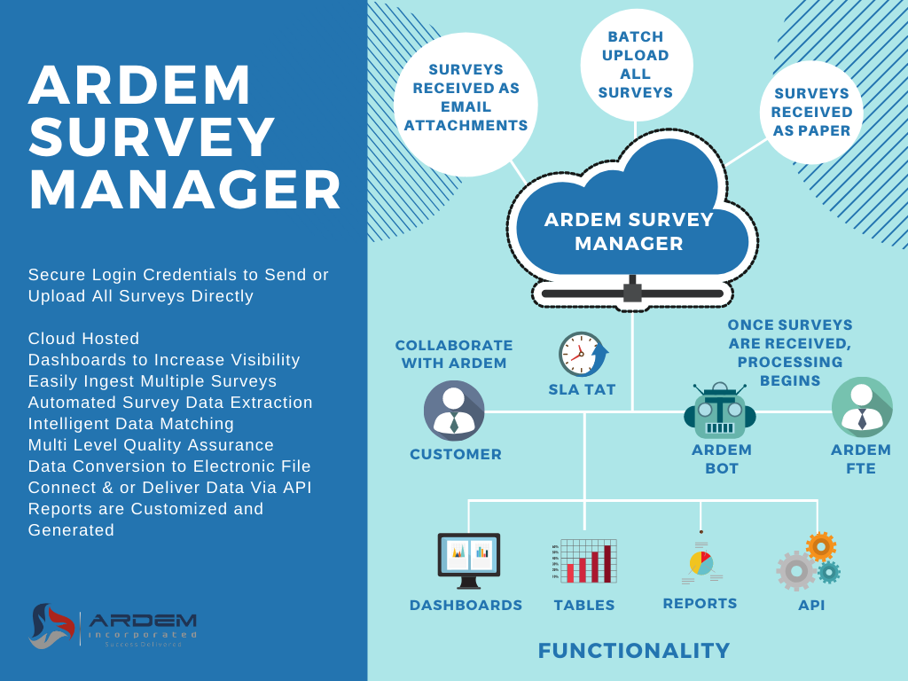 The ARDEM Survey Manager helps collate data from survey forms.