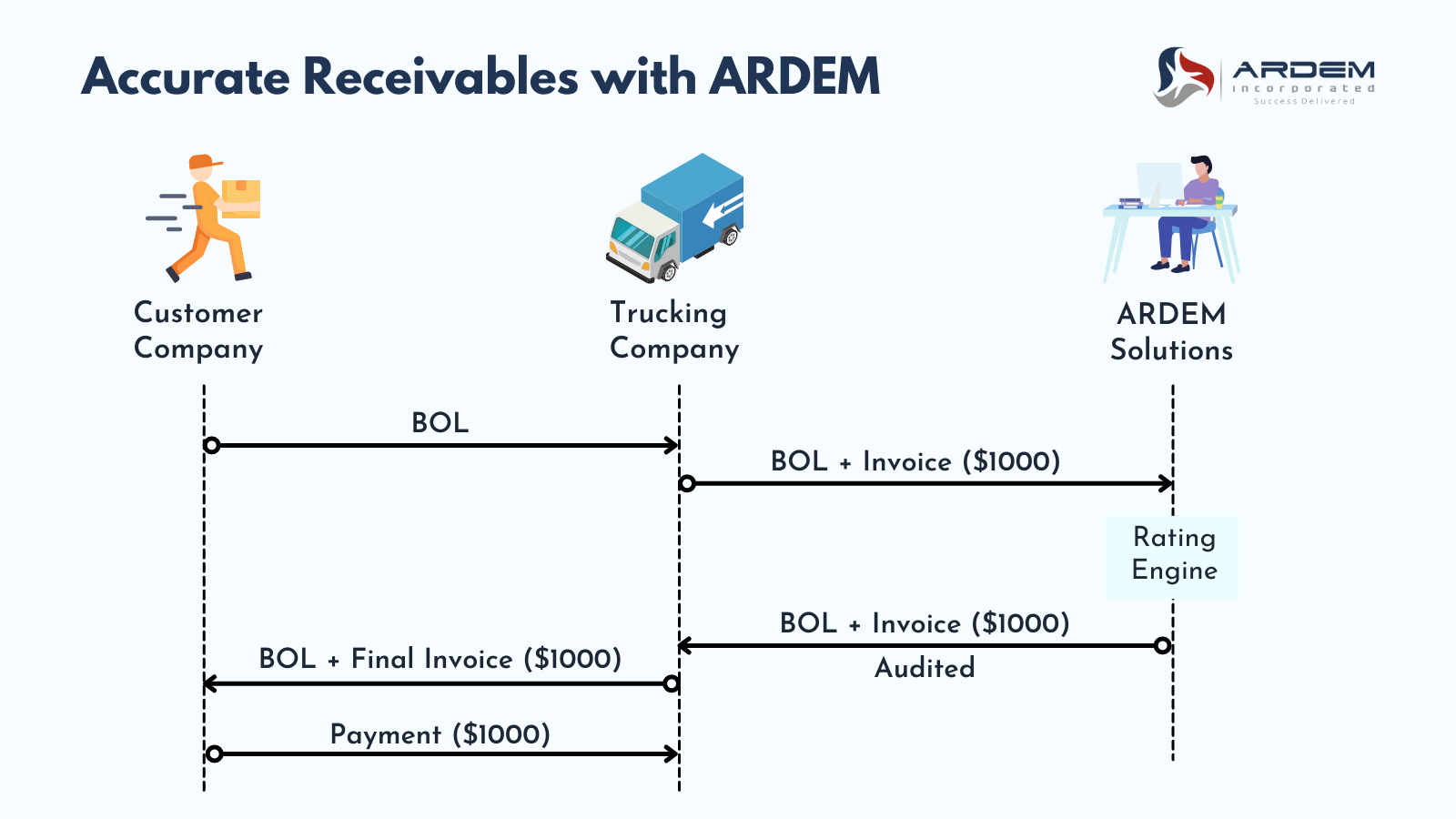 Trucking Companies Outsource ARDEM Receivables Logistic